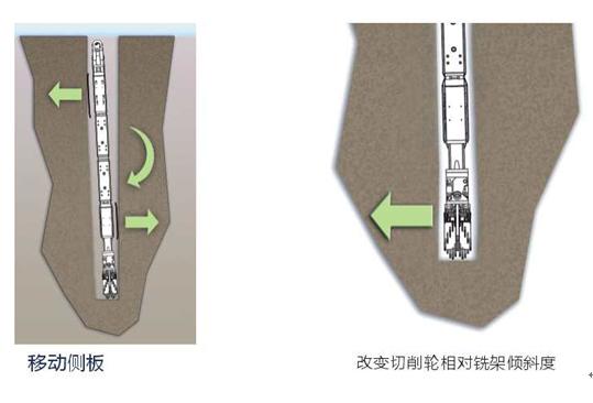 双轮铣槽机地下连续墙成槽施工工法Word版(共18页)_2