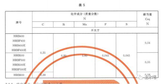 HRB600来了!关于新标准热轧带肋钢筋_4