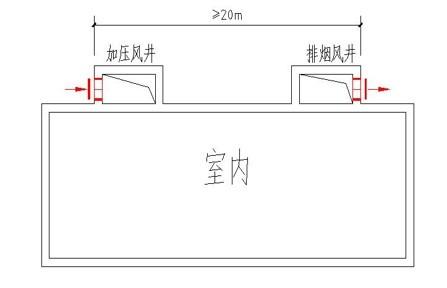 [干货]建筑师负责制的当下,你该懂点防排烟设计了!_4