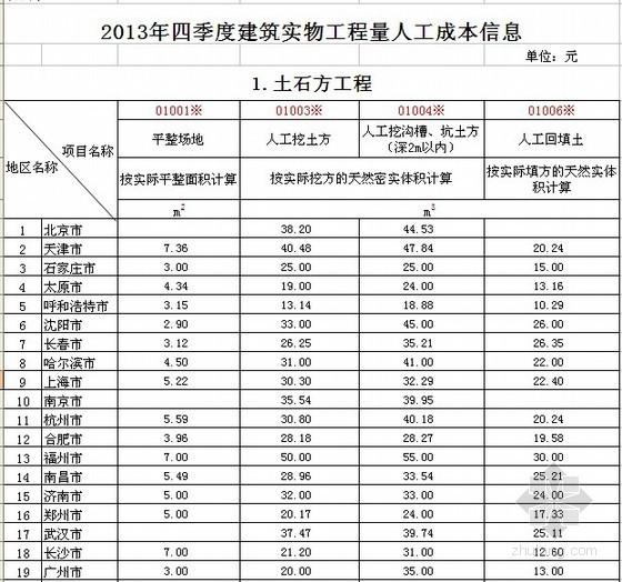 [全国]2013年4季度建筑实物工程量人工成本信息表(31个城市)