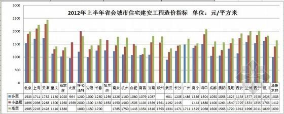 [全国]31省会城市住宅建安工程造价指标(2012-2013年)