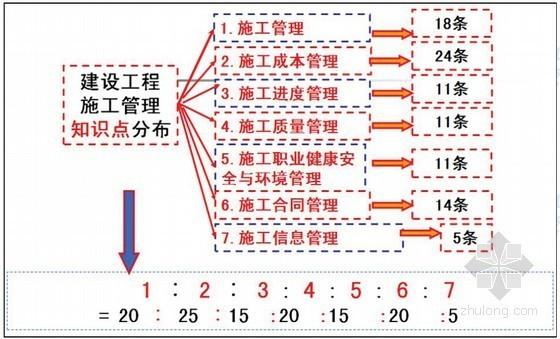 2014年二级建造师《建设工程施工管理》冲刺班培训讲义(156页)