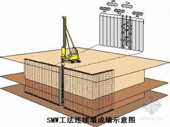 基坑围护结构工法桩设计及高精度地下连续墙施工工艺