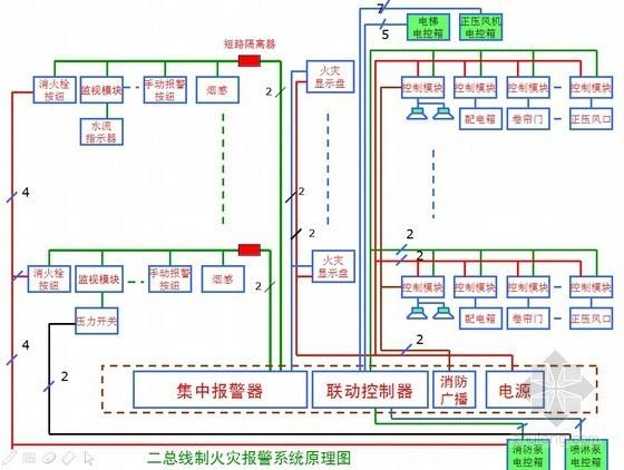 建筑电气设计基础知识汇总PPT277页(新手必备)