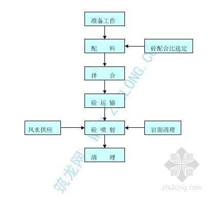 隧道喷射砼施工工艺流程框图