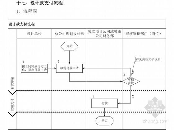 [标杆地产]房地产项目管理流程与标准240页(设计类)