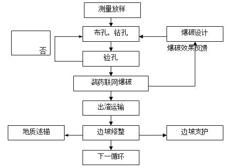 铁路路基地基处理技术流程