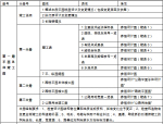 四川高速公路竣工文件资料编制实施细则177页