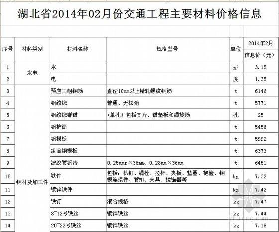 [湖北]2014年2月交通工程材料价格信息(17市)
