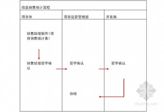 房地产顾问公司项目管理手册(共121页)