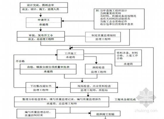 工程项目监理管理守则 150页(附流程图70余张)