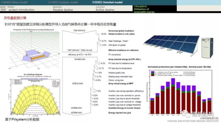 """BIM正向设计实现绿色建筑""""零能耗""""_66"""