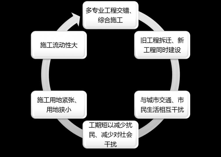 [套餐]市政工程施工技术速成班2018版(道路+桥梁+地下工程)[_3
