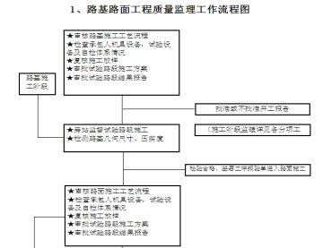 高速公路建设项目监理计划(195页,图文丰富)
