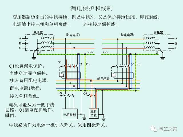 低压配电系统的供电电制和剩余电流动作保护_16