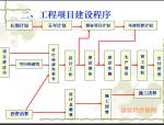 建设工程项目管理规划(21页)
