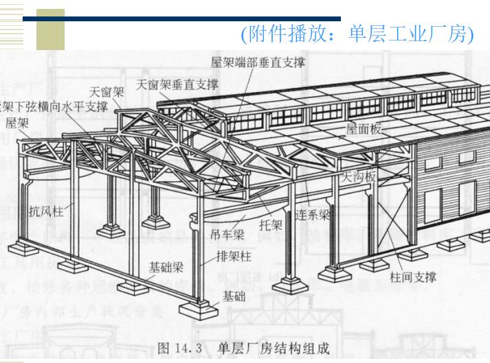 工业建筑构造概述讲义PPT(共109页)