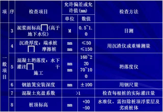 [图文]桩基施工及溶洞的处理方法_20