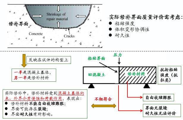 [知名集团]混凝土修补技术培训资料723页PPT(附检测小软件12个)_3
