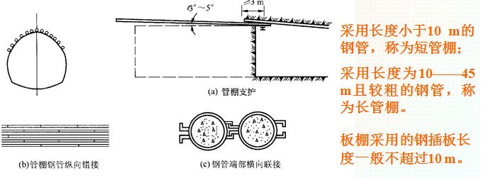 超全面隧道施工方法及施工工艺技术讲义841页PPT(附图丰富)_9