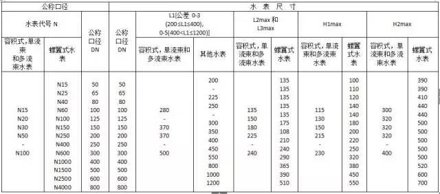 水电工程材料进场验收标准大全_27