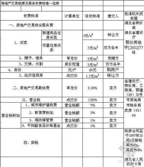 武汉市房地产交易税费及服务收费标准一览表
