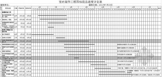 [广东]五星级酒店装修施工进度表(材料计划表)