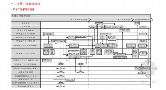 [标杆地产]房地产项目业务流程管理手册(内部资料)288页