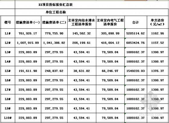 [山东]住宅楼及别墅建筑安装工程量清单计价实例(施工总承包合同地下室)-投标报价汇总表