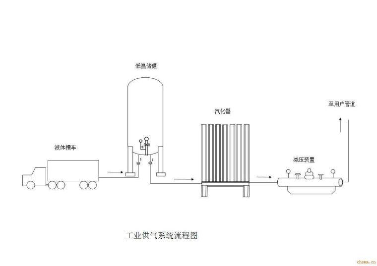 液氧储罐的工程系统设计原理