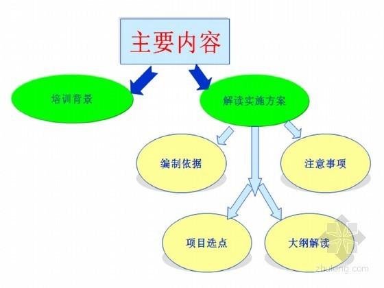 [PPT]水土保持重点工程实施方案编制大纲解读(2014年专家培训 图文并茂)