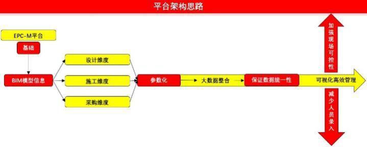 广东省第二届BIM大赛获奖作品展示(二十二)