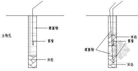 高速公路工程路基爆破施工方案(中铁建)