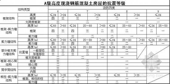 混凝土结构计算用表(新规范)