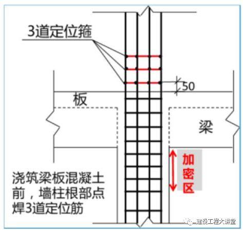 現場墻、板、梁鋼筋連接施工要點及常見問題_3