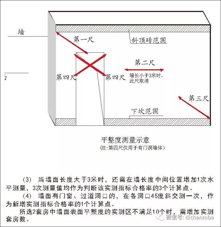 详解在建工程实测实量可视化体系(全套),完美!!!!_26