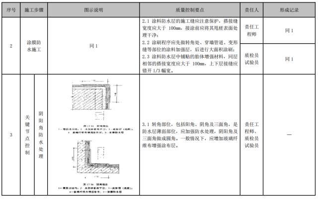 建筑工程施工工艺质量管理标准化指导手册_52