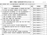 干线公路施工标准化考核用表(20页)