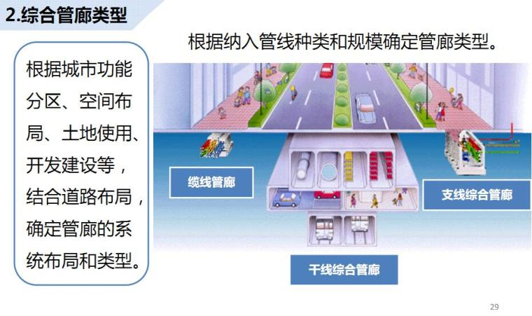 《城市地下综合管廊工程规划编制指引》图文解读_1