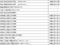 175项高速铁路工程施工技术资料目录