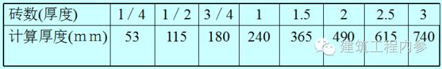 砌筑工程量计算规则,很完整,值得一看!_1