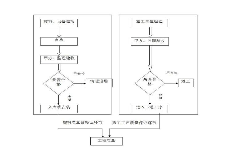 云南海航广场2皇冠假日酒店项目消防工程施工组织设计179页