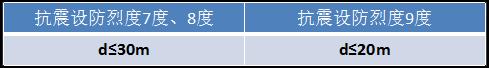 """""""嵌固端""""的规范条文对比,竟然有这么多!_9"""
