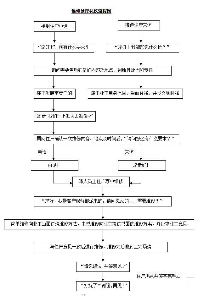 维修处理礼仪流程图