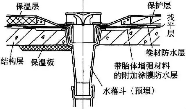 干货详细全面的屋面防水施工做法_6