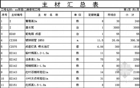 [河南]住宅区景观工程预算书(2013)