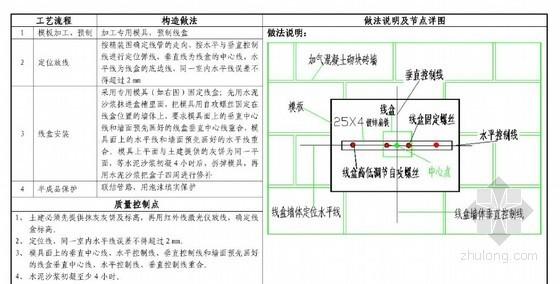 国内知名房产集团标准水电工艺工法75种(附图清晰 做法详细 内容完善)