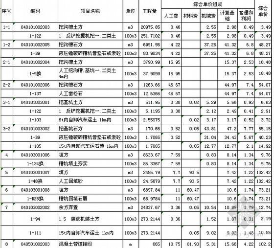 山东某道路管网工程清单报价实例(2011-04)