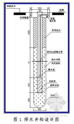 地铁站基坑降水施工作业指导书(管井施工)