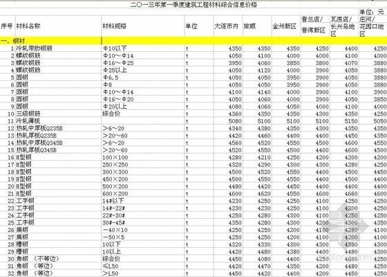 [大连]2013年1-3月建筑工程材料价格信息(360项)